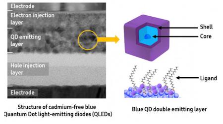 <b>三星成功开发蓝色QLED技术 发光效率提升20%</b>