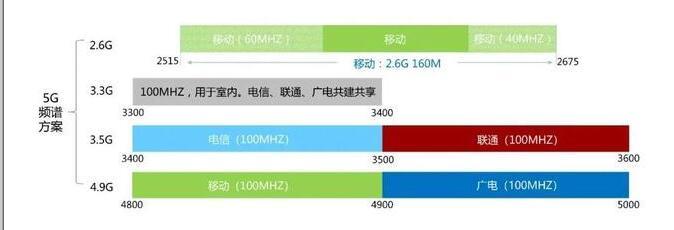 2.1G频段重耕用于5G建设 2G/3G退网加速