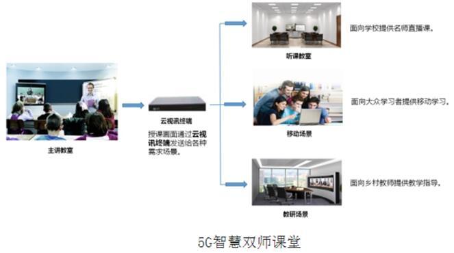 深圳移动:5G点亮鹏城 助推5G标杆城市建设——之智慧教育