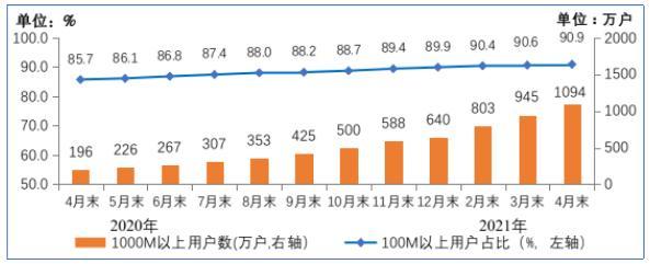 我国固定宽带接入用户规模稳步增长 千兆用户数已超千万