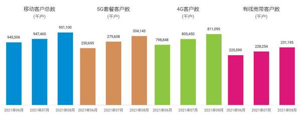 中国移动8月5G套餐客户达3.04145亿户 移动用户净增363.5万户